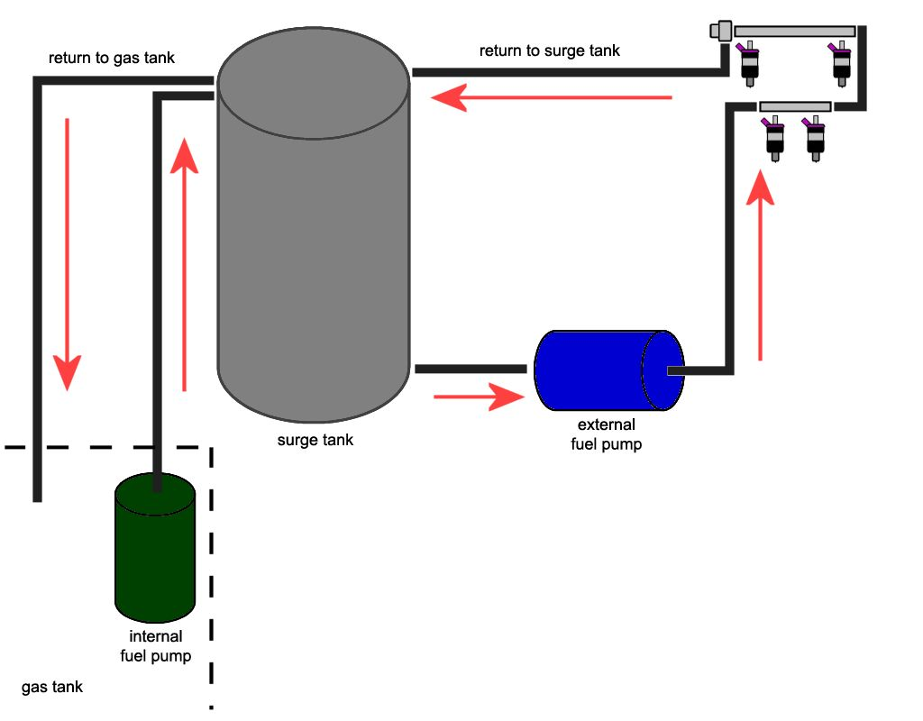 Write Up  Poor Man U0026 39 S Fuel Swirl Tank Setup  Also Known As Surge Tank  - Rx7club Com